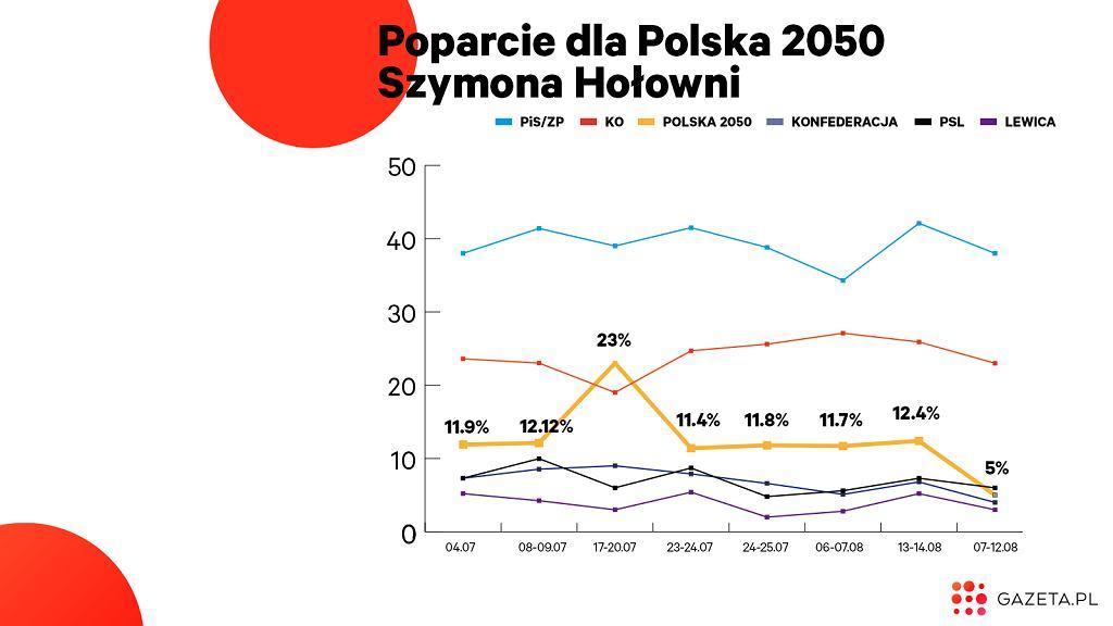 Wedle sondaży, Polska 2050 to dziś trzecia siłą polityczna w Polsce