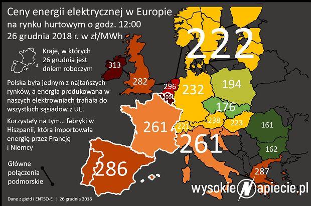 Ceny energii prądu w w Europie 26.12.2018
