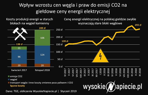Ceny węgla a ceny prądu