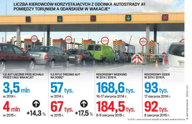 Rząd zdecydował: Tego lata bramki na A1 nie będą otwarte