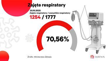 Koronawirus. Ponad 70 proc. respiratorów jest zajętych (zdjęcie ilustracyjne)
