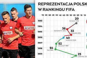 Polska na historycznym miejscu w rankingu FIFA! Ale jeszcze kilka lat temu nie było tak dobrze