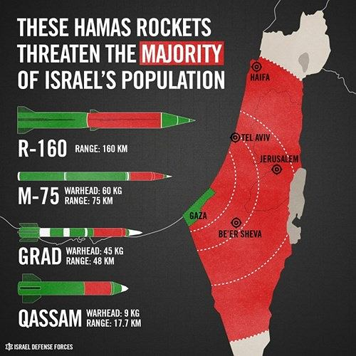 Grafika autorstwa izraelskiego wojska przedstawiająca kilka typów rakiet Hamasu i ich zasięg na mapie Izraela