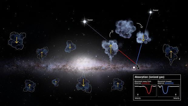 Wizualizacja gazu wpadającego i wyrzucanego z Drogi Mlecznej - ilustracja artysty