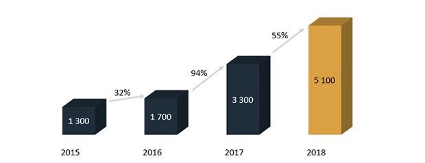 Obroty licencjonowanych bukmacherów w latach 2015 - 2018 (w mln zł)