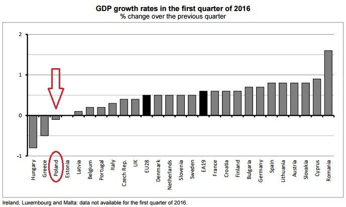 Wzrost gospodarczy w krajach UE w pierwszym kwartale 2016