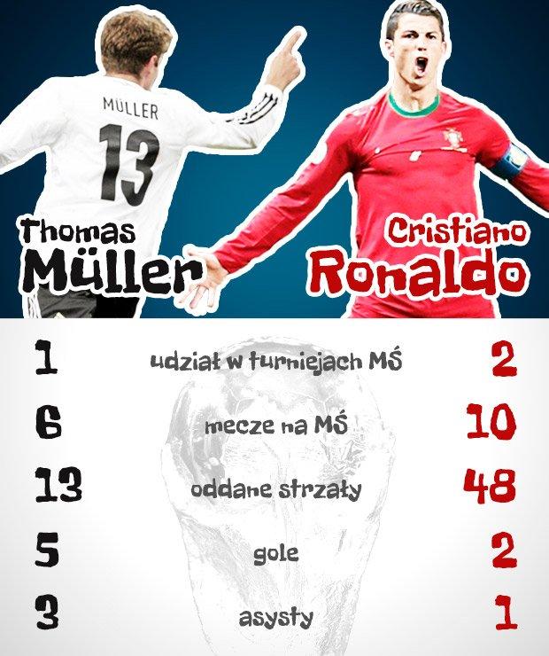 Thomas Muller kontra Cristiano Ronaldo