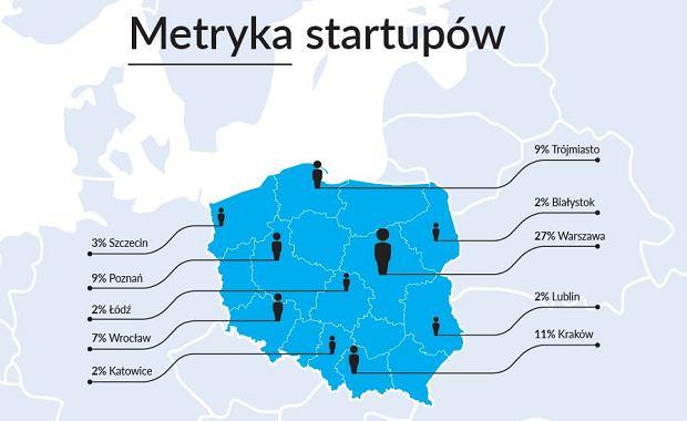 Gdzie zakładane są startupy
