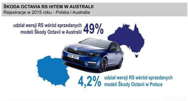 Skoda Octavia RS sprzedaż w Polsce i Australii
