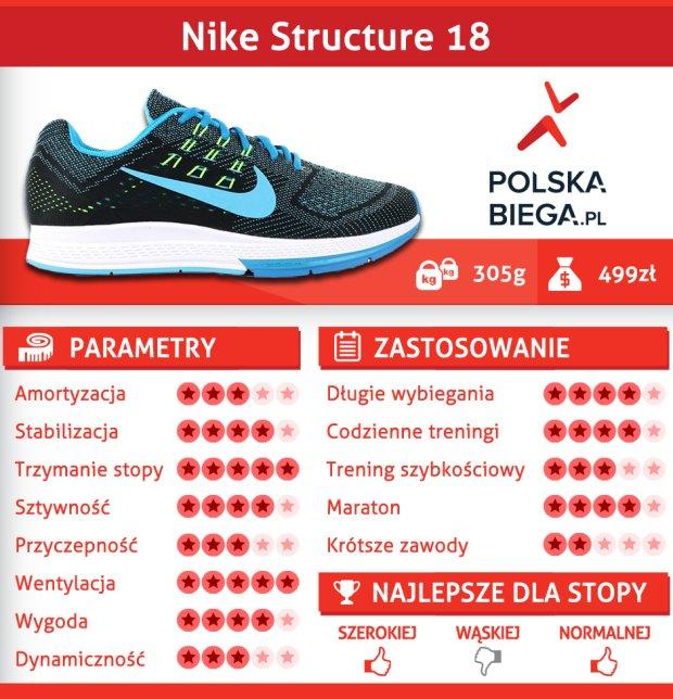 date de sortie: b5168 4a02f Nike Air Zoom Structure 18. Buty pełne sprzeczności [TEST]