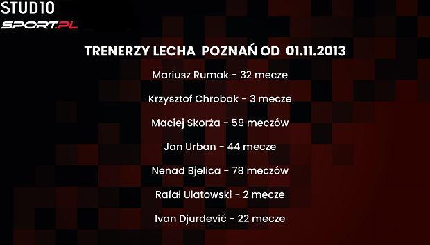 Trenerzy Lecha Poznań