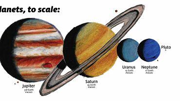 Porównanie rozmiaru hipotetycznej planety dziewiątej (pierwsza z prawej) ze znanymi planetami Układu Słonecznego i planetą karłowatą Pluton