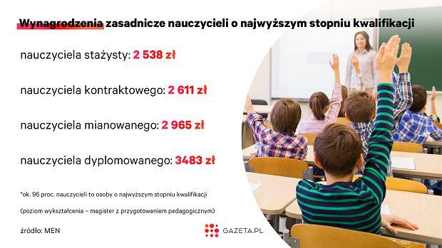 Wynagrodzenie zasadnicze nauczycieli. Źródło: MEN