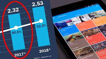 Ruch w internecie coraz częściej generowany jest z urządzeń z Androidem