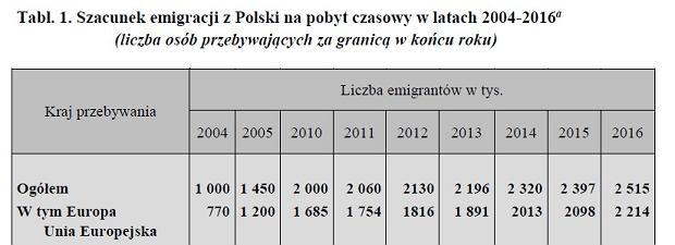 Wzrost emigracji z Polski