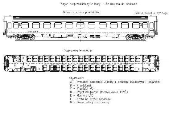 Przykładowy podział funkcjonalny wagonu bezprzedziałowego dla wojska
