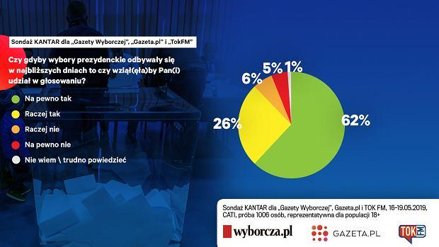 Frekwencja w I turze wyborów prezydenckich