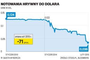Hrywna trzęsie Ukrainą. Mocny spadek ukraińskiej waluty