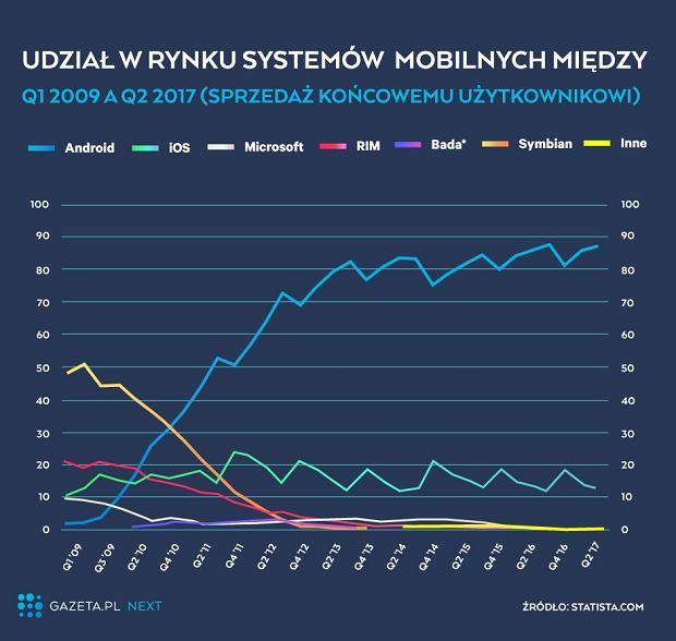 Rynek systemów mobilnych
