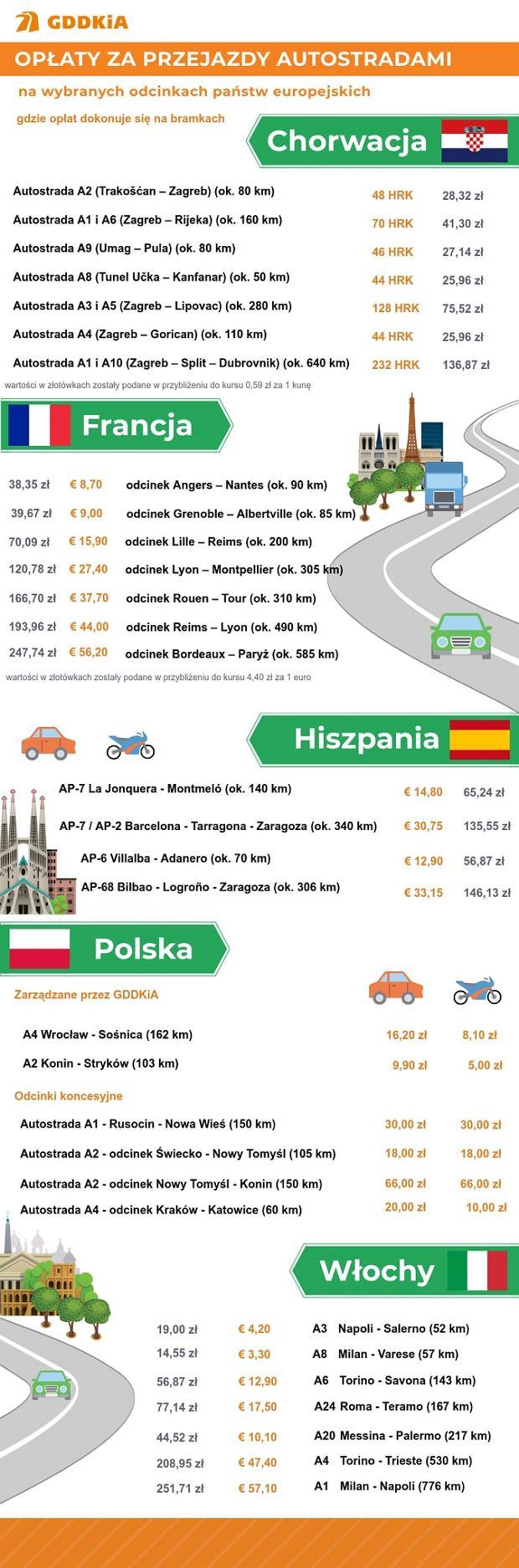 Opłaty za przejazd autostradami