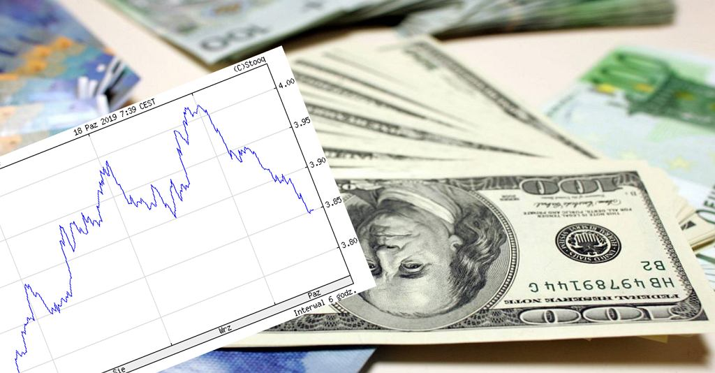 Kurs dolara jest najniższy od sierpnia