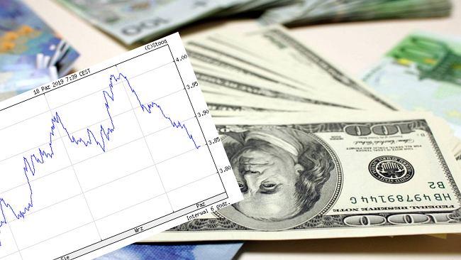 Kursy walut 18.10 o godz. 7. Dolar najtańszy od sierpnia [kurs dolara, funta, euro, franka]