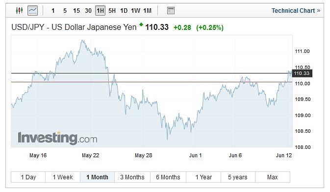 Notowania dolara amerykańskiego wobec jena