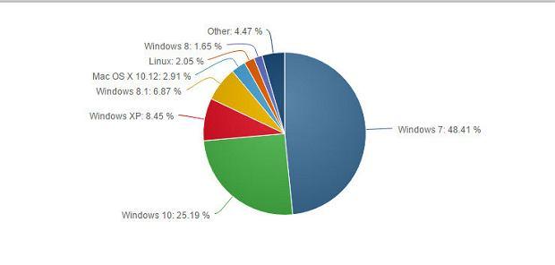 Udziały Windows 10 w rynku systemów operacyjnych w lutym 2017