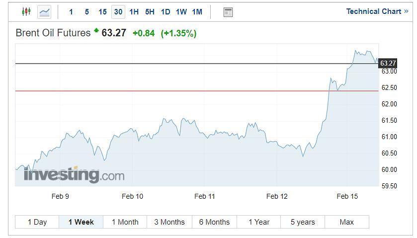 Ropa naftowa typu Brent, tygodniowy wykres notowań.
