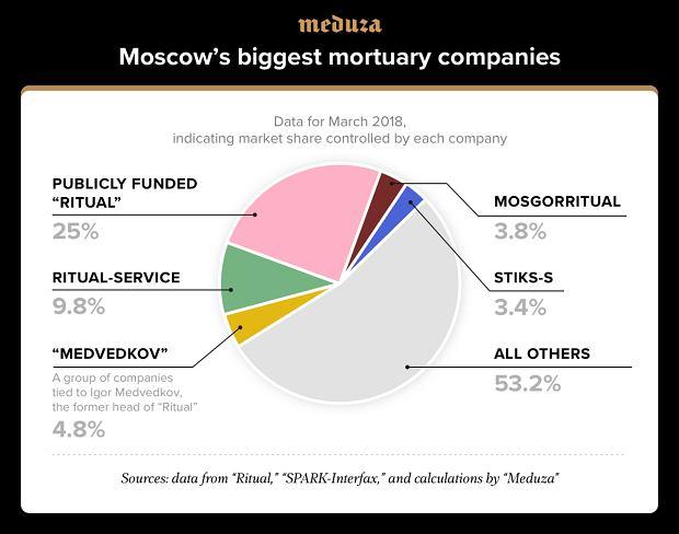 Największe moskiewskie firmy pogrzebowe