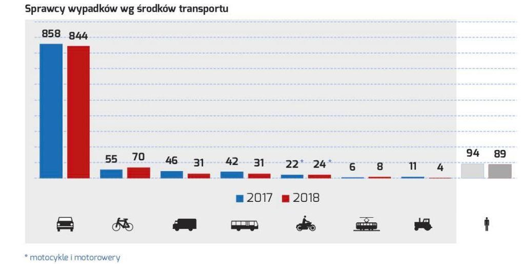 Sprawcy wypadków wg środków transportu, dane: Zarząd Dróg Miejskich