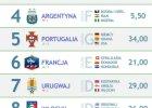 MŚ 2014. Power Ranking. Brazylia wciąż na czele, skok Portugalii