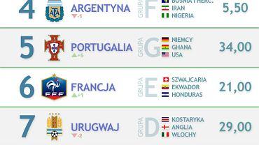 Power Ranking MŚ 2014