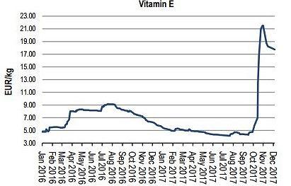 Ceny witaminy E w górę