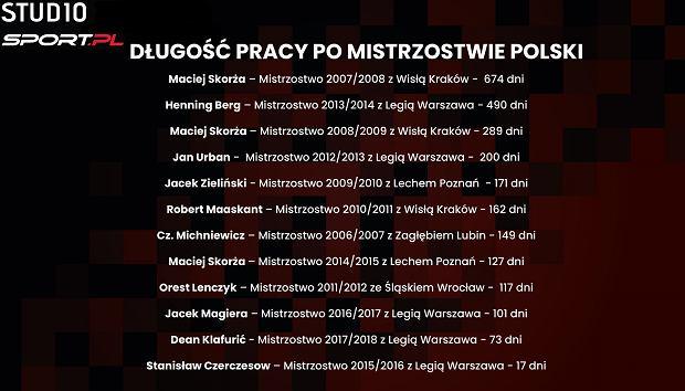 Ostatni 12 lat - praca po mistrzostwie Polski