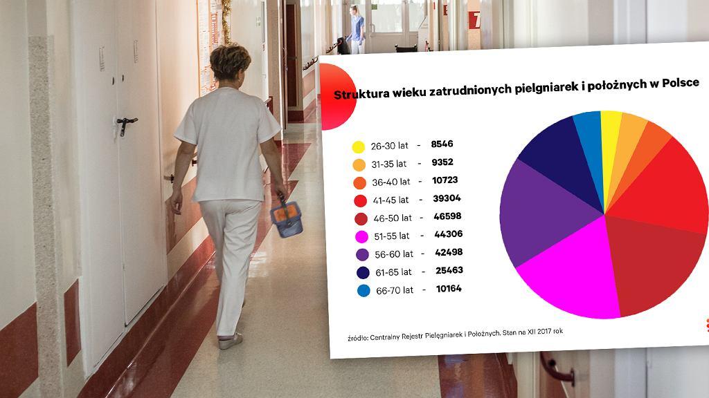 Służba zdrowia w liczbach