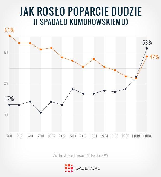 Poparcie Andrzeja Dudy w całej kampanii