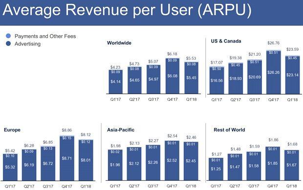 Średnie przychody na użytkownika Facebooka