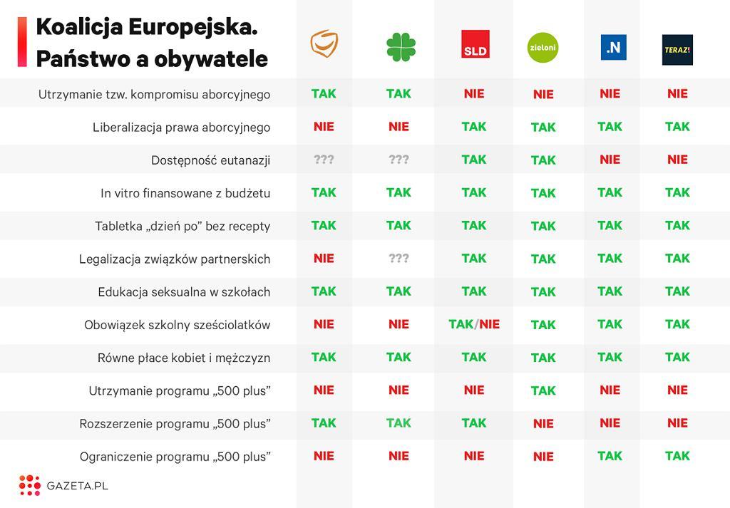 Programy członków Koalicji Europejskiej w kwestiach społecznych