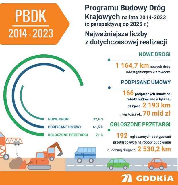Program Budowy Dróg Krajowych na lata 2014-2023 (z perspektywą do 2025 r.)