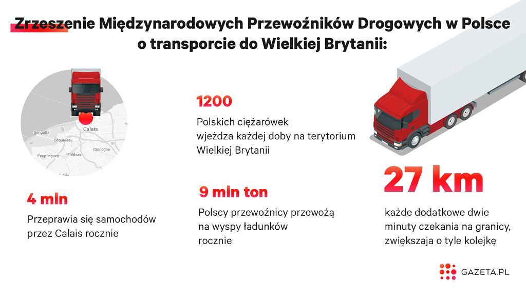 Transport do Wielkiej Brytanii w liczbach