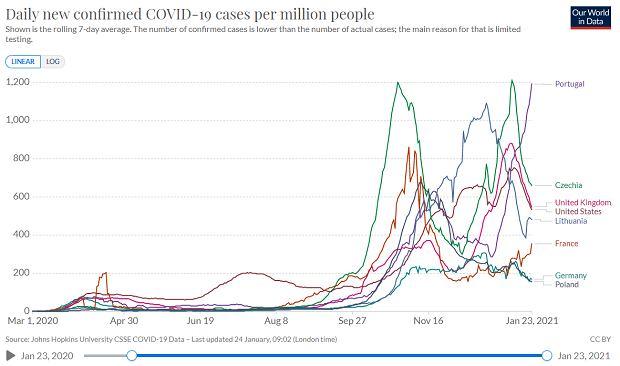Portugalia światowym liderem koronawirusowych statystyk.