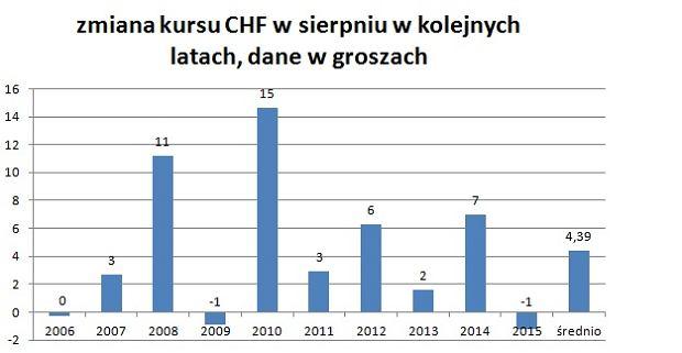 Zmiana notowań franka szwajcarskiego do złotego w sierpniu, w ciągu ostatnich 10 lat