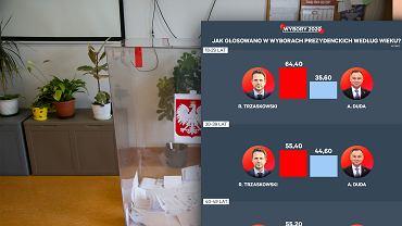 Wybory prezydenckie 2020. Wyniki wyborów. Sondaż exit poll:jak głosowano według wieku?