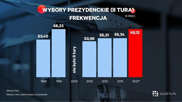 Frekwencja na podstawie danych z 99,97 proc. komisji