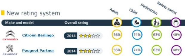 Citroen Berlingo - wyniki Euro NCAP