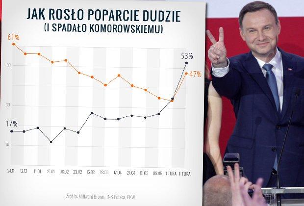 Jak zmieniało się poparcie dla Andrzeja Dudy