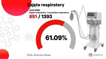 Koronawirus. Kolejny wzrost liczby zajętych łóżek i respiratorów (zdjęcie ilustracyjne)