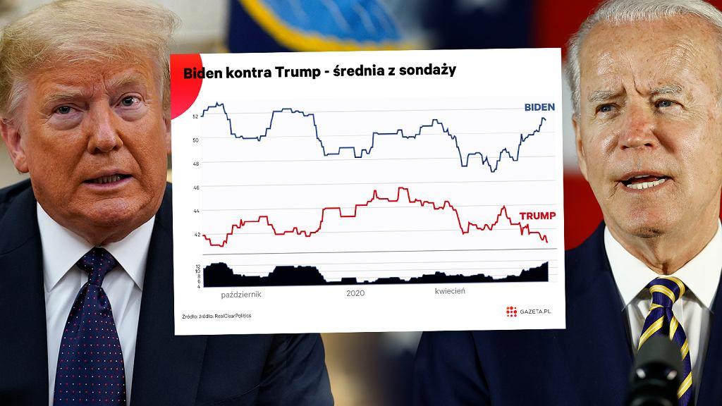 Starcie Biden-Trump w sondażach