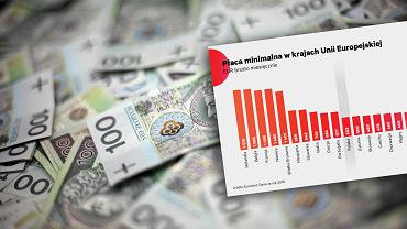 Płaca minimalna w Polsce i w EU